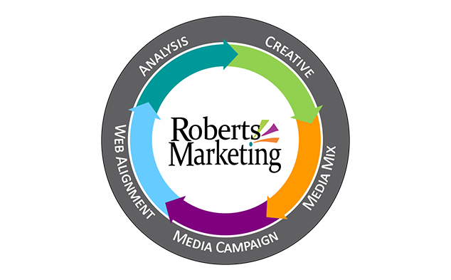 roberts marketing process